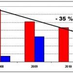 Recortes presupuestarios en Medio Ambiente I